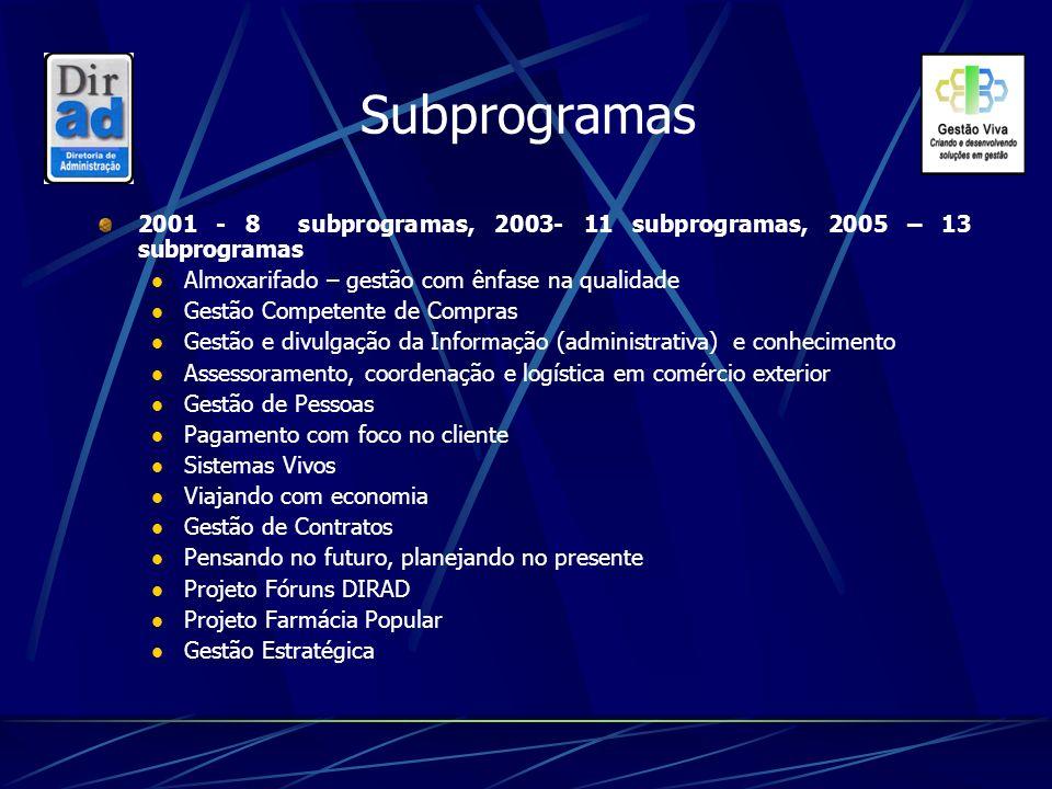 Subprogramas 2001 - 8 subprogramas, 2003- 11 subprogramas, 2005 – 13 subprogramas Almoxarifado – gestão com ênfase na qualidade Gestão Competente de C