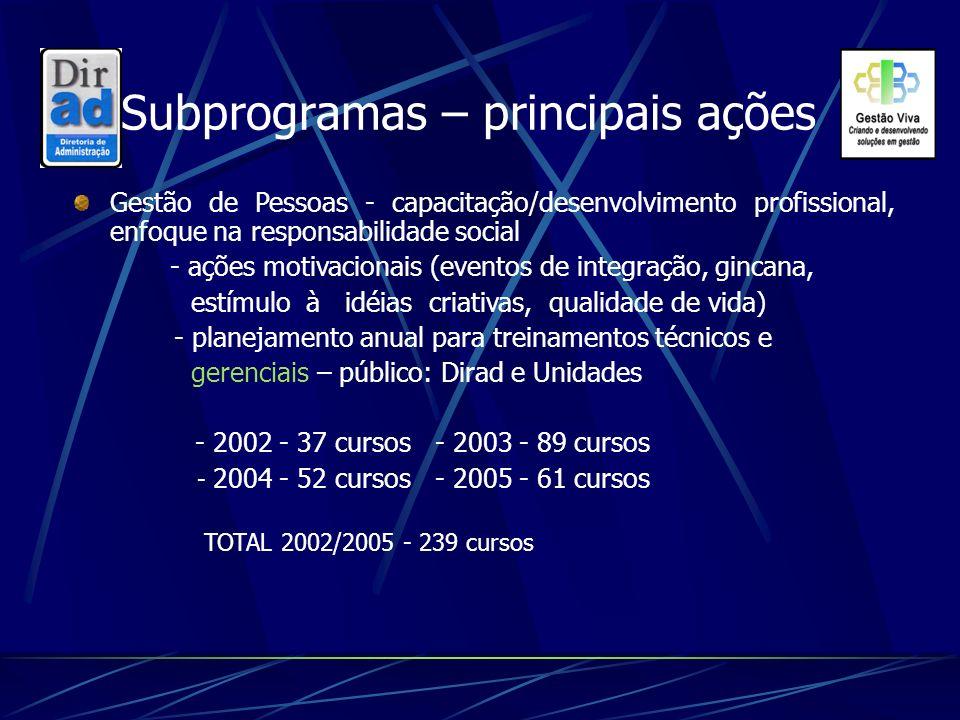 Subprogramas – principais ações Gestão de Pessoas - capacitação/desenvolvimento profissional, enfoque na responsabilidade social - ações motivacionais