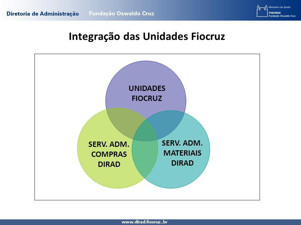 Integração das Unidades Fiocruz UNIDADES FIOCRUZ SERV. ADM. COMPRAS DIRAD SERV. ADM. MATERIAIS DIRAD