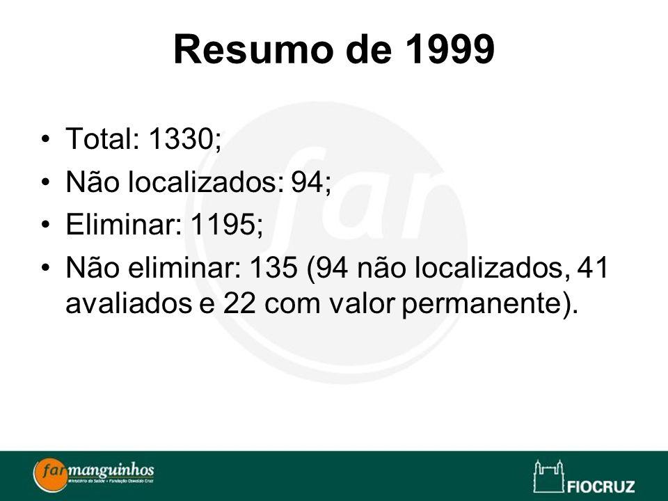 Resumo de 1999 Total: 1330; Não localizados: 94; Eliminar: 1195; Não eliminar: 135 (94 não localizados, 41 avaliados e 22 com valor permanente).