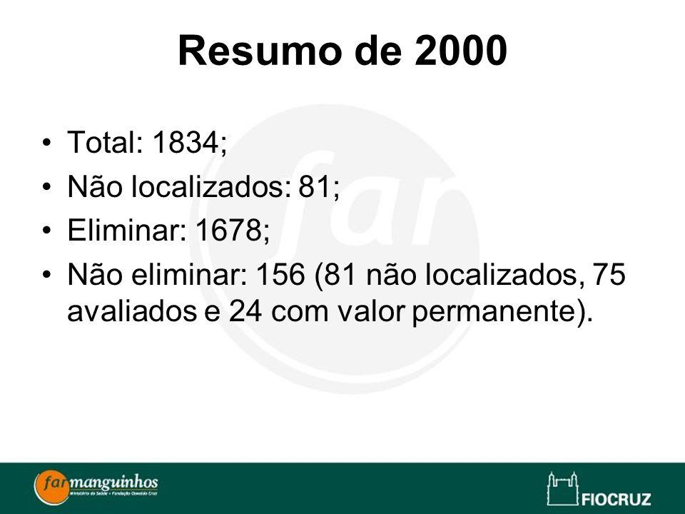 Resumo de 2000 Total: 1834; Não localizados: 81; Eliminar: 1678; Não eliminar: 156 (81 não localizados, 75 avaliados e 24 com valor permanente).