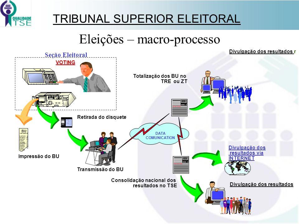 TRIBUNAL SUPERIOR ELEITORAL Eleições – macro-processo VOTING Retirada do disquete Transmissão do BU Totalização dos BU no TRE ou ZT Divulgação dos res