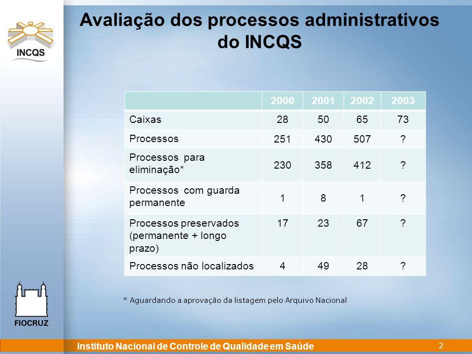 Instituto Nacional de Controle de Qualidade em Saúde 2 * Aguardando a aprovação da listagem pelo Arquivo Nacional 2000200120022003 Caixas28506573 Proc
