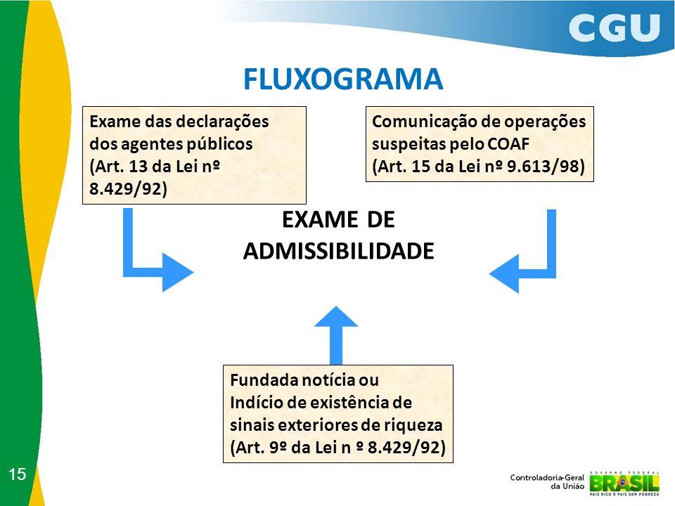 FLUXOGRAMA Exame das declarações dos agentes públicos (Art. 13 da Lei nº 8.429/92) Comunicação de operações suspeitas pelo COAF (Art. 15 da Lei nº 9.6