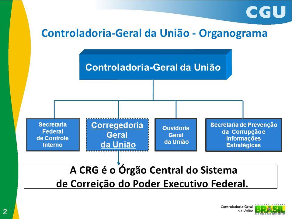Sistema de Correição do Poder Executivo Federal (Decreto nº 5.480/05) Unidades Setoriais Integram a estrutura orgânica da CGU e exercem orientação normativa e supervisão técnica sobre as atividades das Unidades Seccionais.