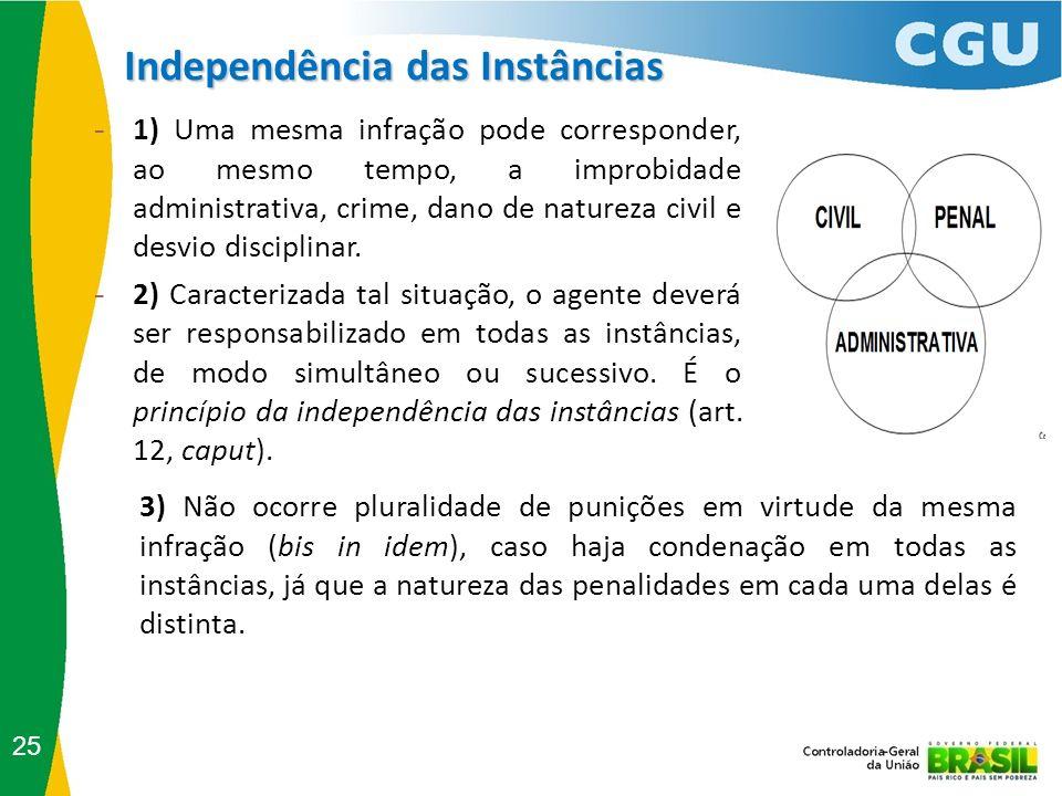 Independência das Instâncias 25 - 1) Uma mesma infração pode corresponder, ao mesmo tempo, a improbidade administrativa, crime, dano de natureza civil