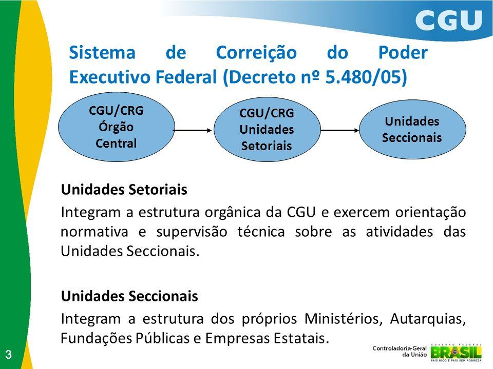 Sistema de Correição do Poder Executivo Federal (Decreto nº 5.480/05) Unidades Setoriais Integram a estrutura orgânica da CGU e exercem orientação nor