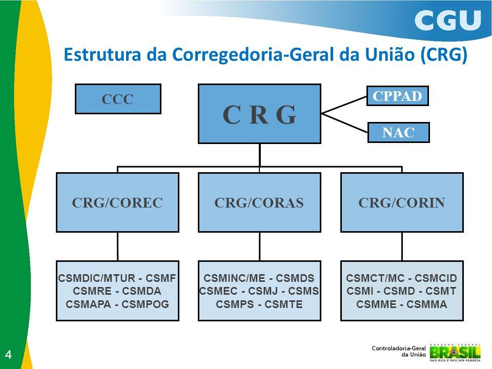 Estrutura da Corregedoria-Geral da União (CRG) C R G CRG/CORECCRG/CORASCRG/CORIN CSMDIC/MTUR - CSMF CSMRE - CSMDA CSMAPA - CSMPOG CSMINC/ME - CSMDS CS
