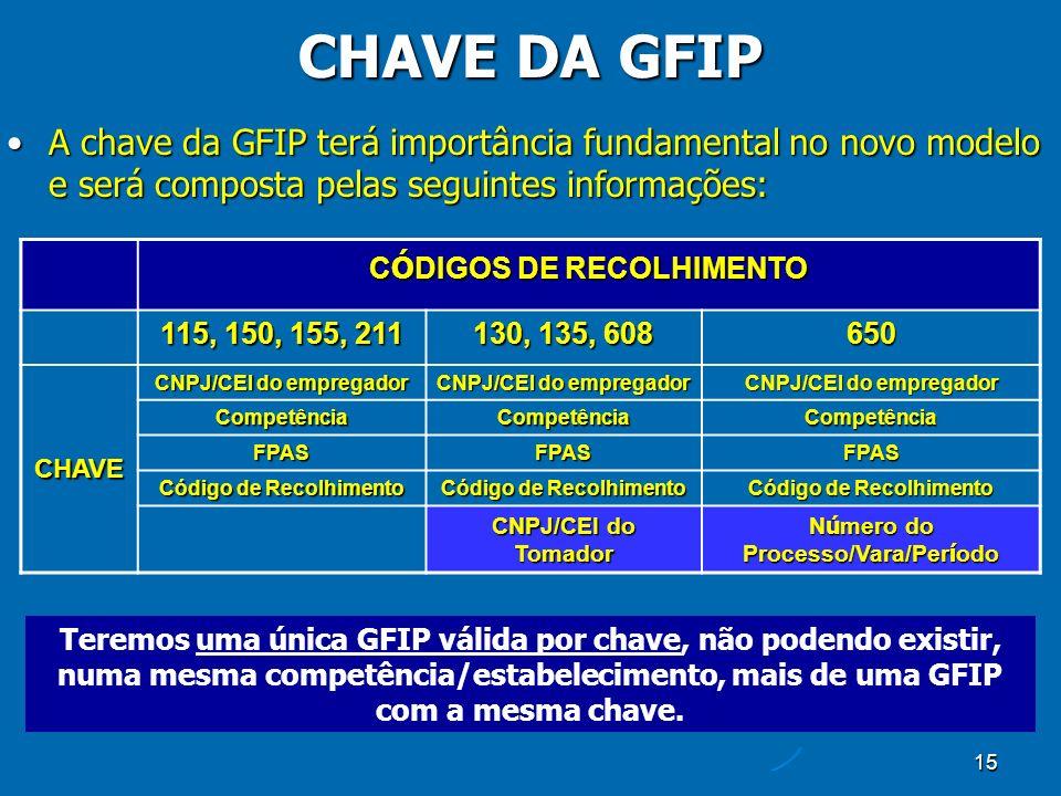 15 CHAVE DA GFIP Teremos uma única GFIP válida por chave, não podendo existir, numa mesma competência/estabelecimento, mais de uma GFIP com a mesma chave.