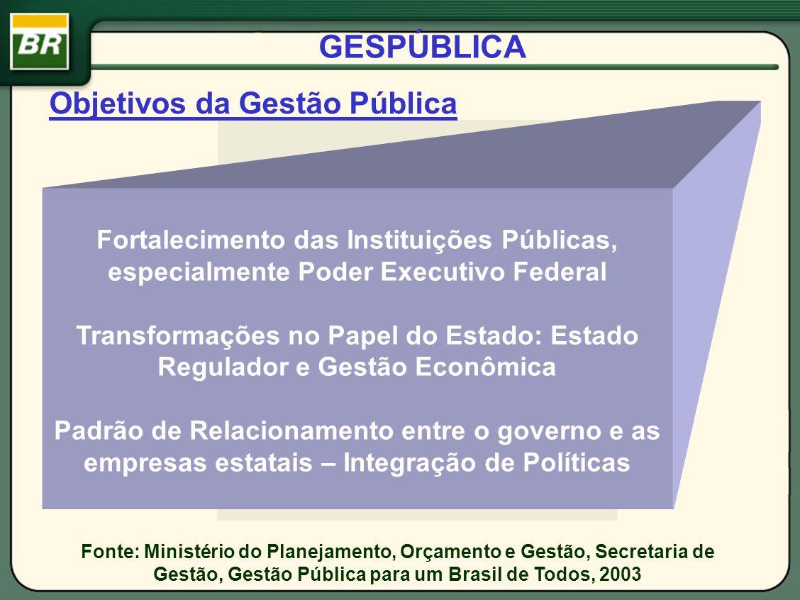 GESPÚBLICA Objetivos da Gestão Pública Fortalecimento das Instituições Públicas, especialmente Poder Executivo Federal Transformações no Papel do Esta