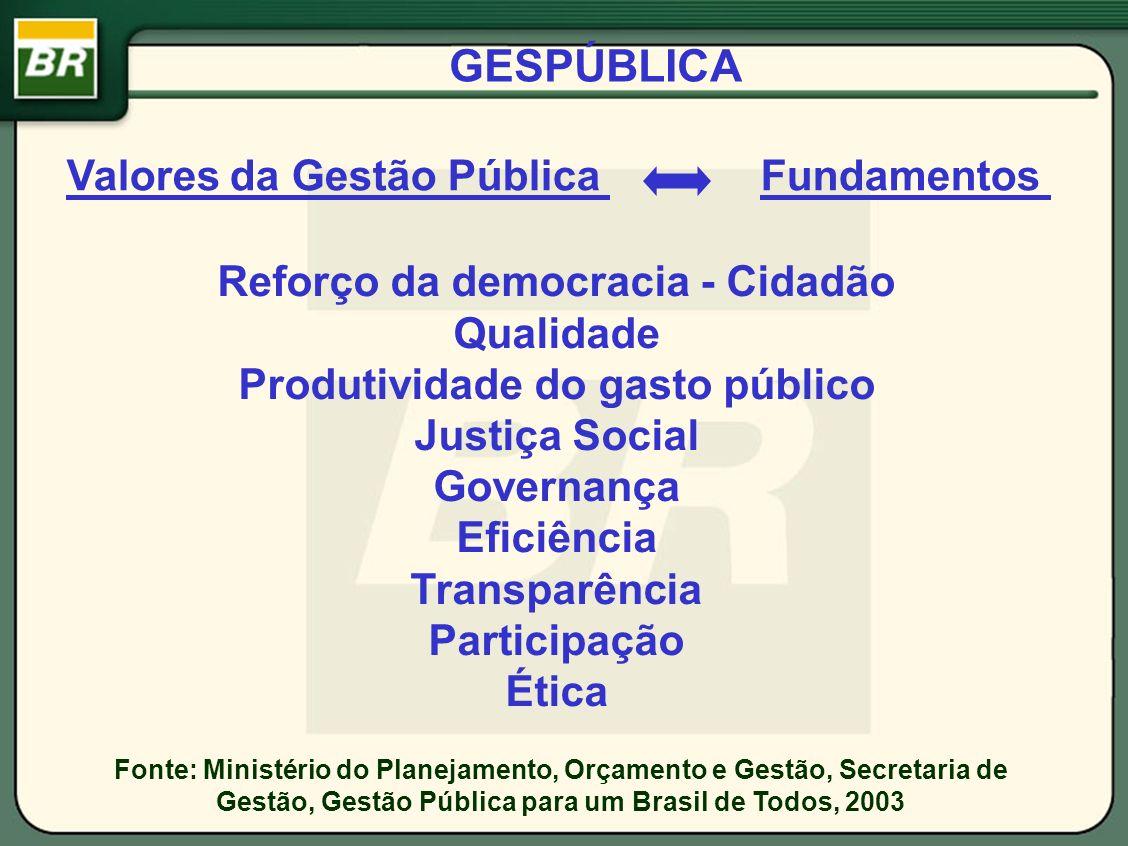 GESPÚBLICA Valores da Gestão Pública Reforço da democracia - Cidadão Qualidade Produtividade do gasto público Justiça Social Governança Eficiência Tra