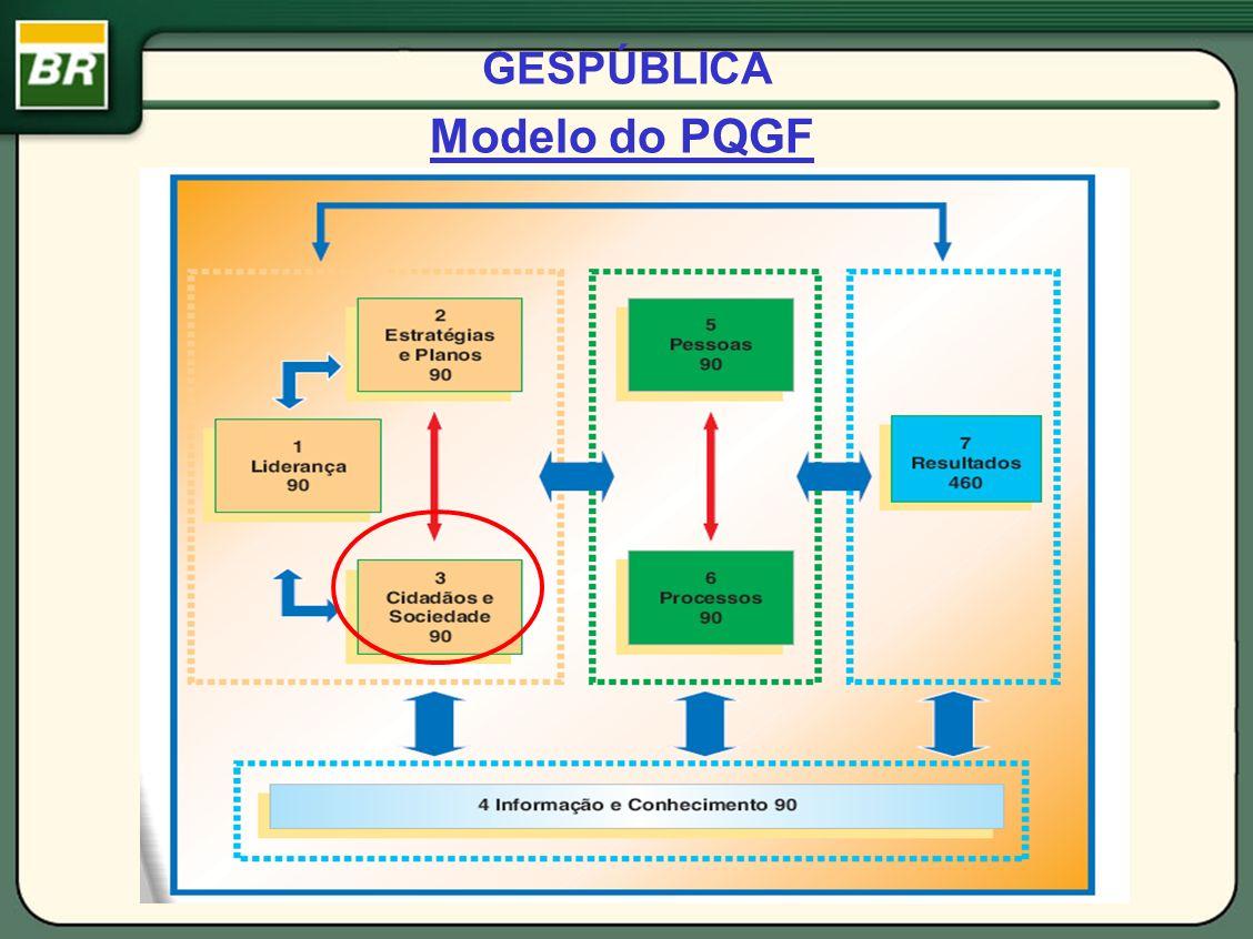 GESPÚBLICA Modelo do PQGF