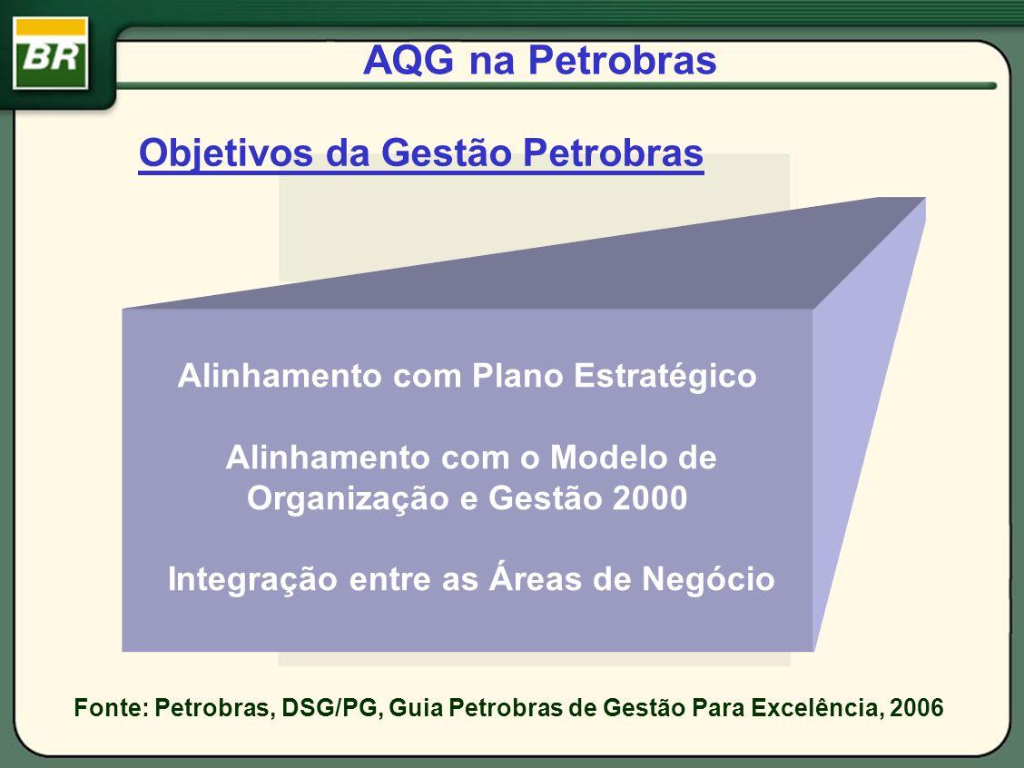 AQG na Petrobras Objetivos da Gestão Petrobras Alinhamento com Plano Estratégico Alinhamento com o Modelo de Organização e Gestão 2000 Integração entr