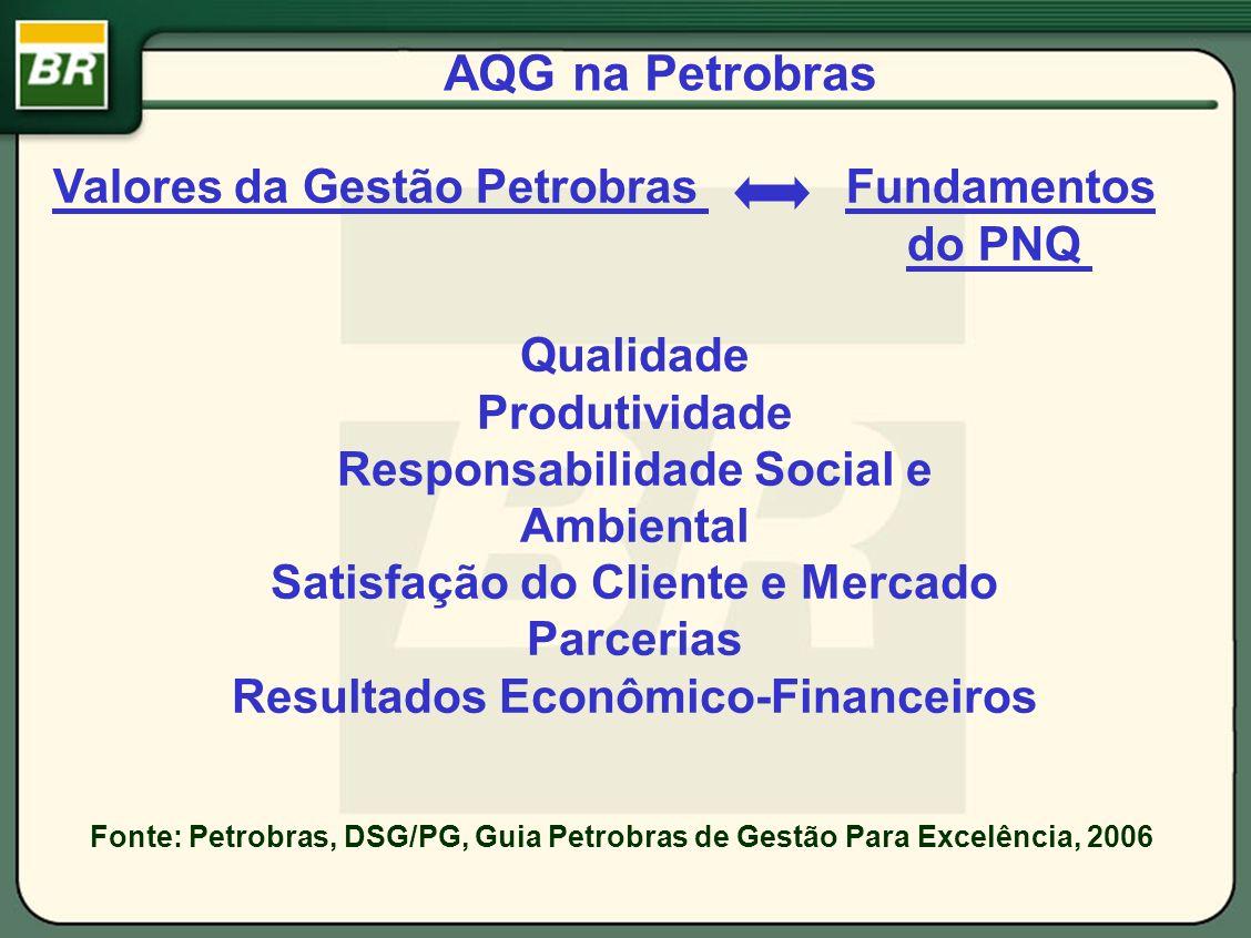 Valores da Gestão Petrobras Qualidade Produtividade Responsabilidade Social e Ambiental Satisfação do Cliente e Mercado Parcerias Resultados Econômico