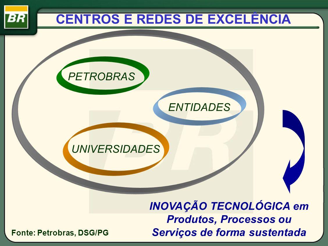 CENTROS E REDES DE EXCELÊNCIA PETROBRAS UNIVERSIDADES ENTIDADES INOVAÇÃO TECNOLÓGICA em Produtos, Processos ou Serviços de forma sustentada Fonte: Pet