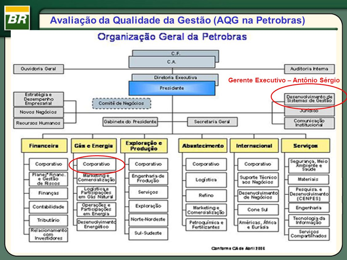 Valores da Gestão Petrobras Qualidade Produtividade Responsabilidade Social e Ambiental Satisfação do Cliente e Mercado Parcerias Resultados Econômico-Financeiros Fundamentos do PNQ Fonte: Petrobras, DSG/PG, Guia Petrobras de Gestão Para Excelência, 2006
