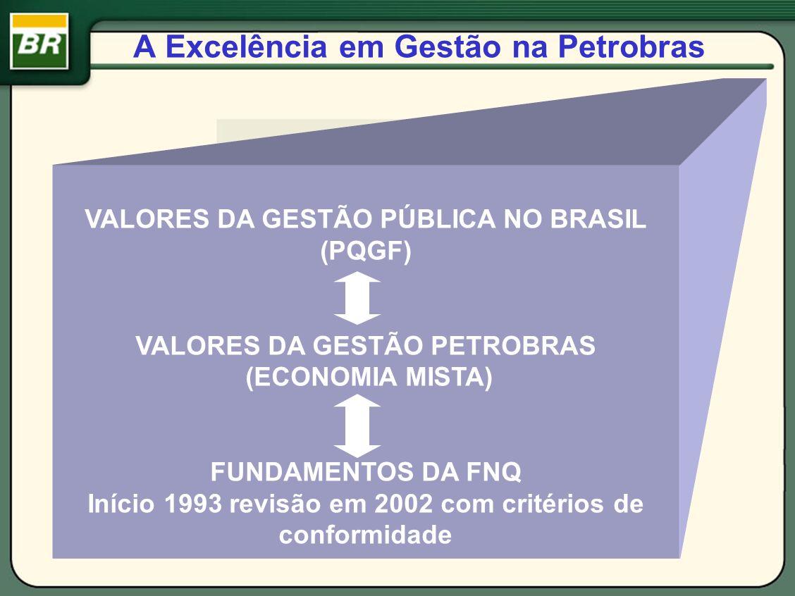 A Excelência em Gestão na Petrobras VALORES DA GESTÃO PÚBLICA NO BRASIL (PQGF) VALORES DA GESTÃO PETROBRAS (ECONOMIA MISTA) FUNDAMENTOS DA FNQ Início