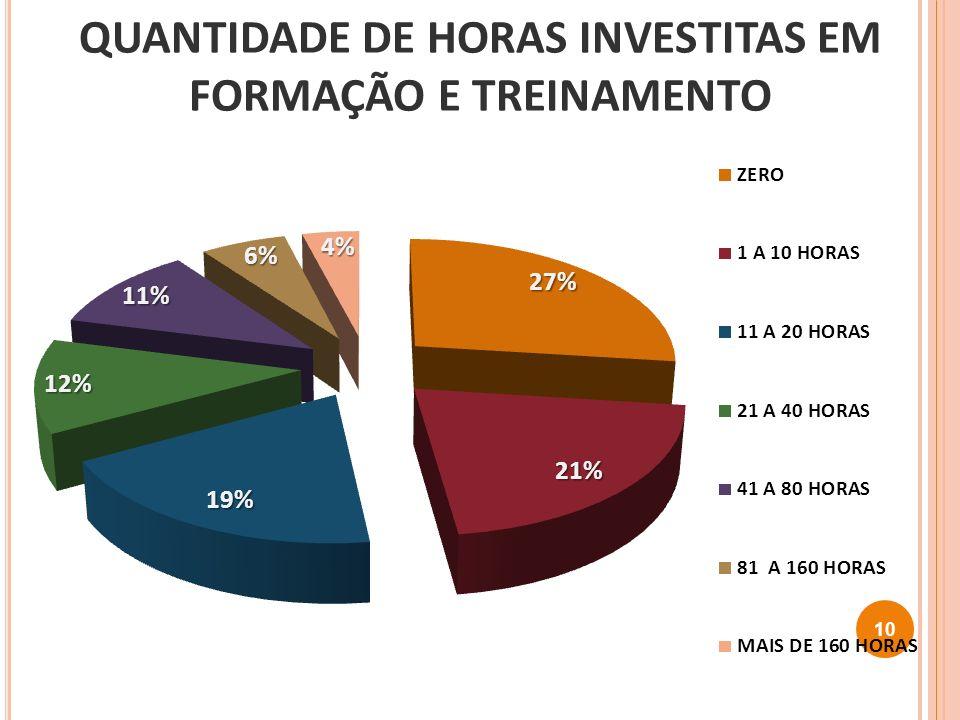 QUANTIDADE DE HORAS INVESTITAS EM FORMAÇÃO E TREINAMENTO 10
