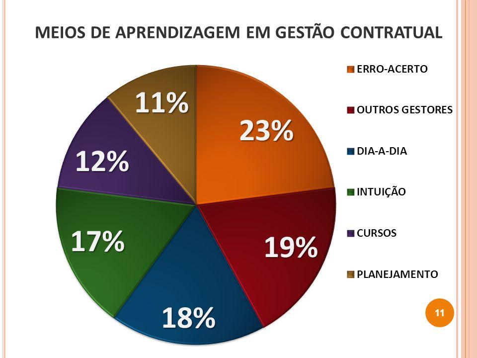 MEIOS DE APRENDIZAGEM EM GESTÃO CONTRATUAL 11