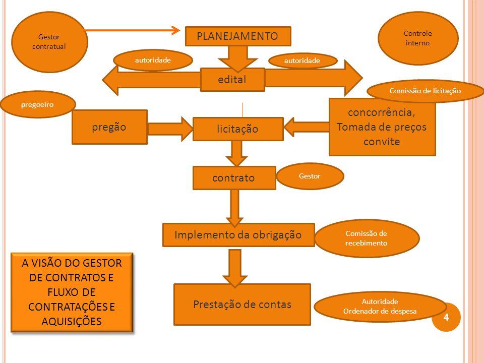 4 edital licitação contrato PLANEJAMENTO Implemento da obrigação Prestação de contas concorrência, Tomada de preços convite pregão Comissão de recebim