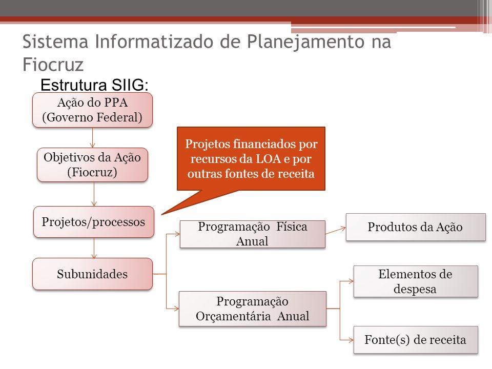 Sistema Informatizado de Planejamento na Fiocruz Estrutura SIIG: Programação Física Anual Programação Orçamentária Anual Produtos da Ação Fonte(s) de