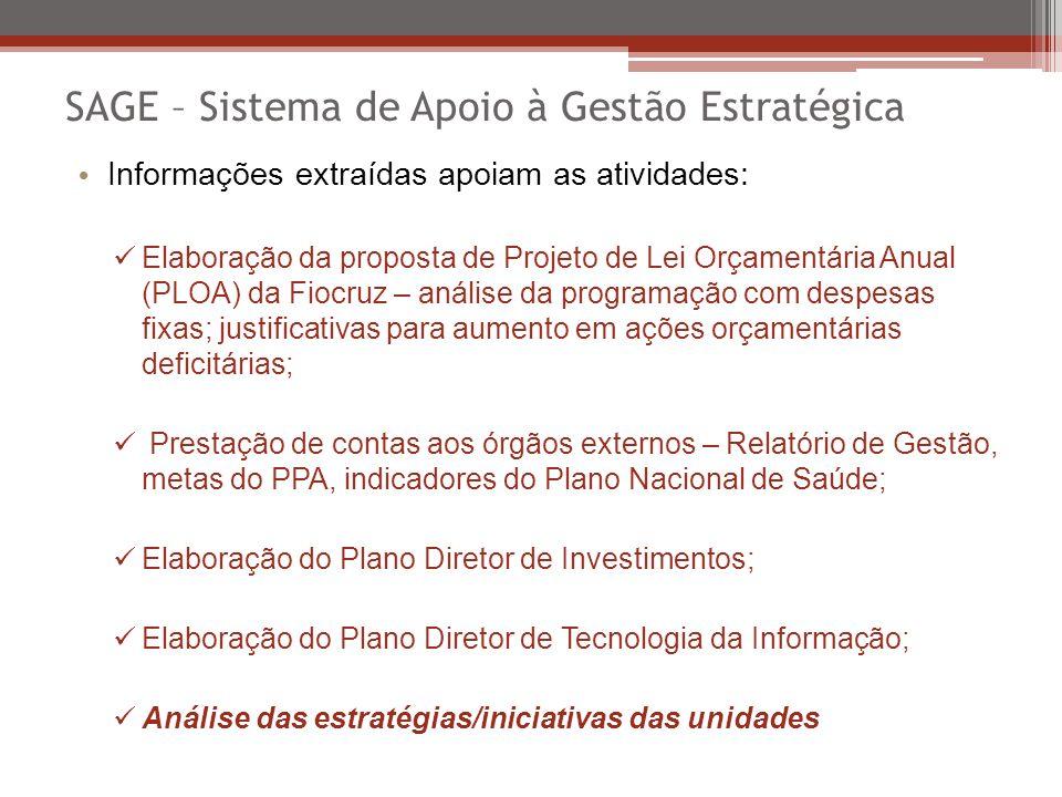SAGE – Sistema de Apoio à Gestão Estratégica Informações extraídas apoiam as atividades: Elaboração da proposta de Projeto de Lei Orçamentária Anual (