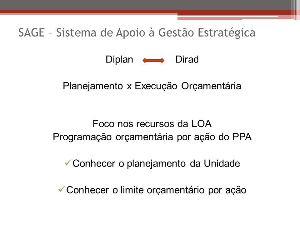 Diplan Dirad Planejamento x Execução Orçamentária Foco nos recursos da LOA Programação orçamentária por ação do PPA Conhecer o planejamento da Unidade