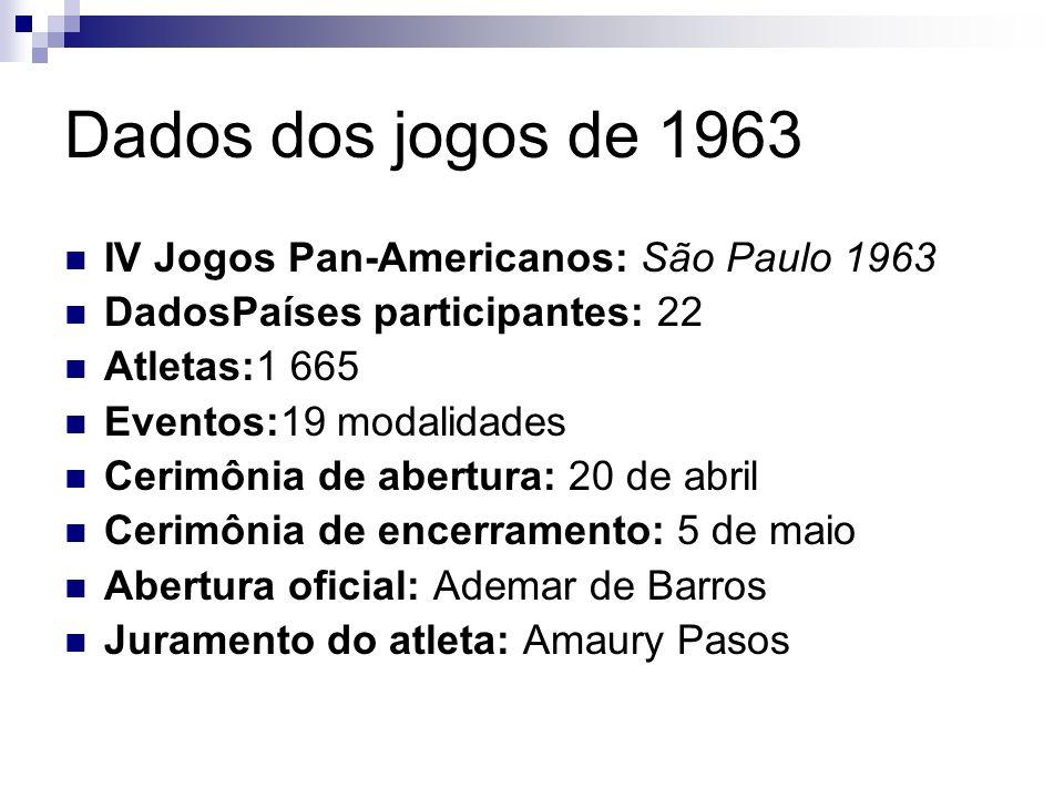 Dados dos jogos de 1963 IV Jogos Pan-Americanos: São Paulo 1963 DadosPaíses participantes: 22 Atletas:1 665 Eventos:19 modalidades Cerimônia de abertu