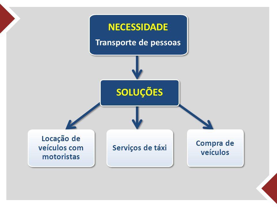 Transporte de pessoas NECESSIDADE Transporte de pessoas Compra de veículos Serviços de táxi SOLUÇÕES Locação de veículos com motoristas