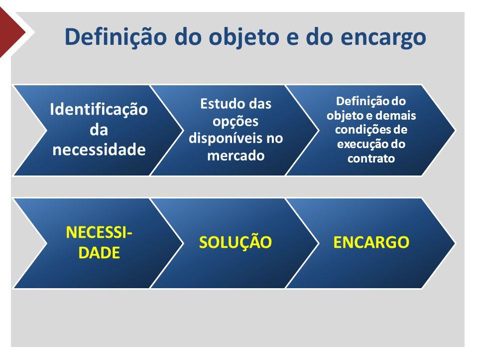 Definição do objeto e do encargo Identificação da necessidade Estudo das opções disponíveis no mercado Definição do objeto e demais condições de execução do contrato NECESSI- DADE SOLUÇÃOENCARGO