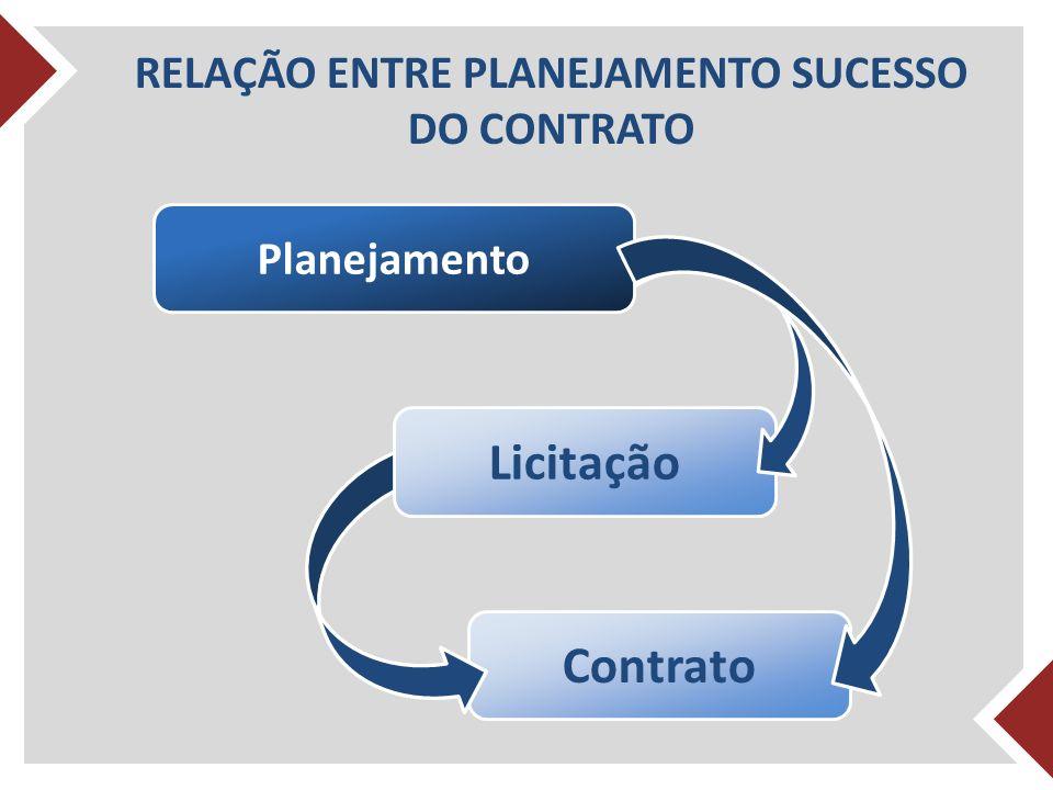 Contrato Licitação Planejamento RELAÇÃO ENTRE PLANEJAMENTO SUCESSO DO CONTRATO