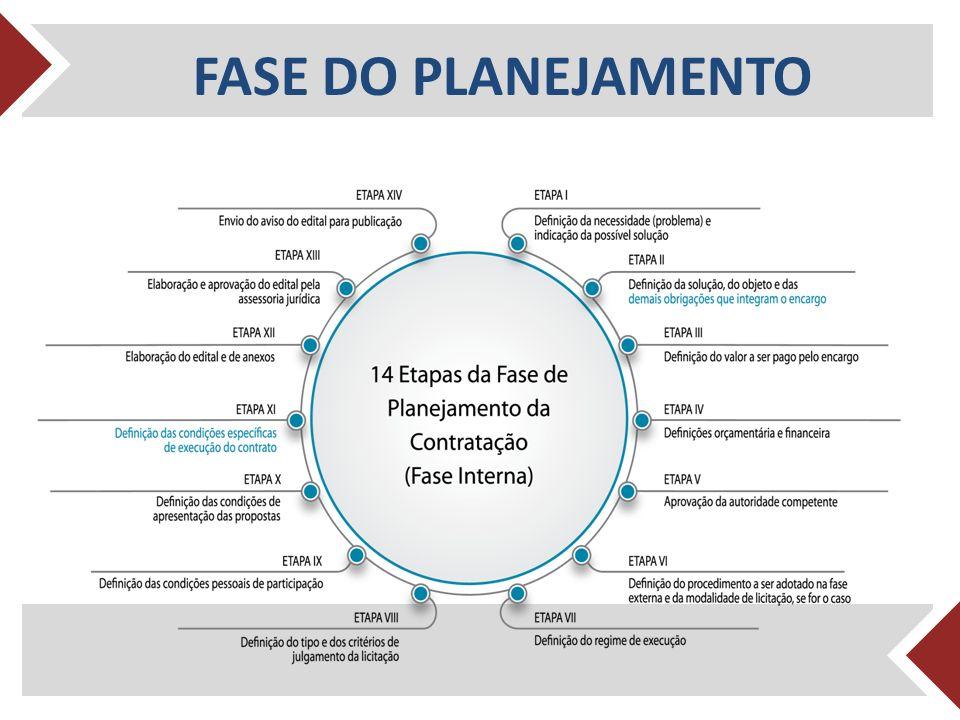 FASE DO PLANEJAMENTO