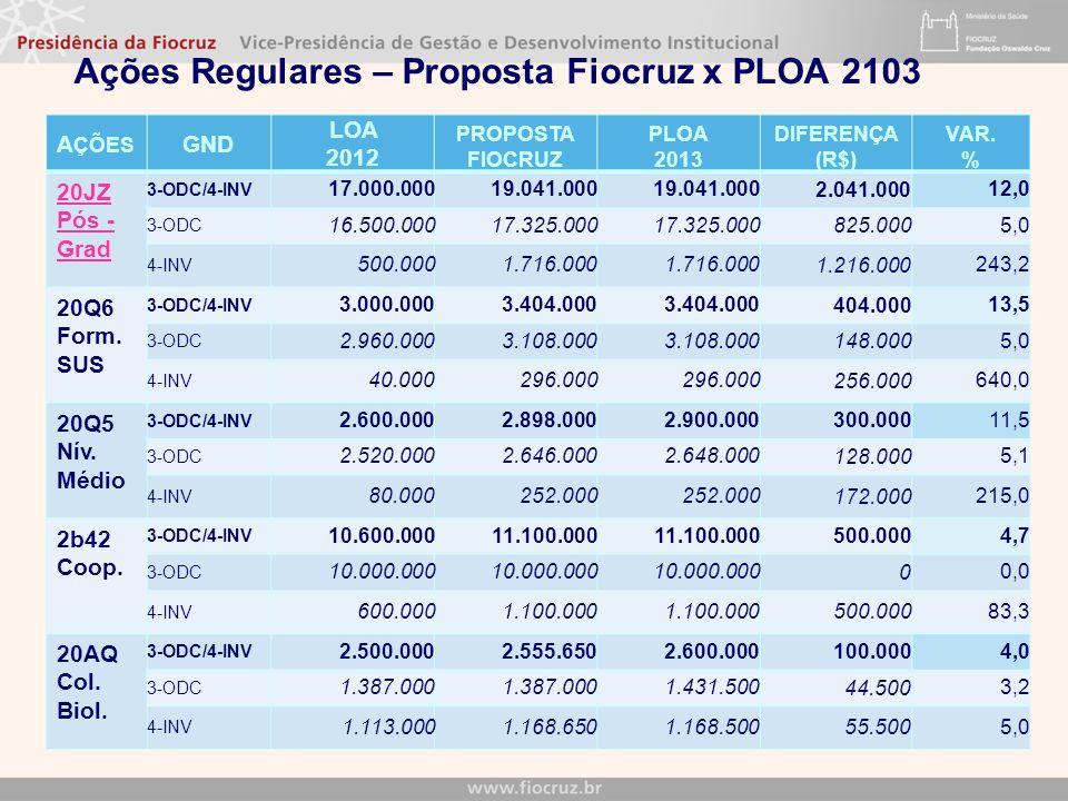 A ÇÕES GND LOA 2012 PROPOSTA FIOCRUZ PLOA 2013 DIFERENÇA (R$) VAR. % 20JZ Pós - Grad 3-ODC/4-INV 17.000.00019.041.000 2.041.000 12,0 3-ODC 16.500.0001