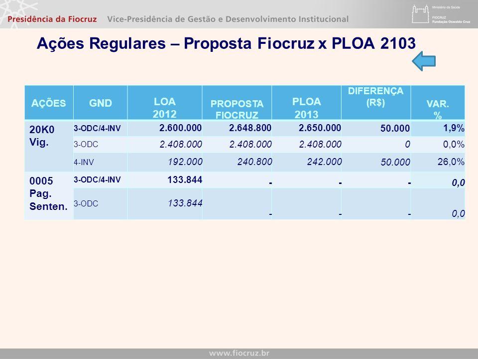 A ÇÕES GND LOA 2012 PROPOSTA FIOCRUZ PLOA 2013 DIFERENÇA (R$) VAR. % 20K0 Vig. 3-ODC/4-INV 2.600.0002.648.8002.650.000 50.000 1,9% 3-ODC 2.408.000 0 0