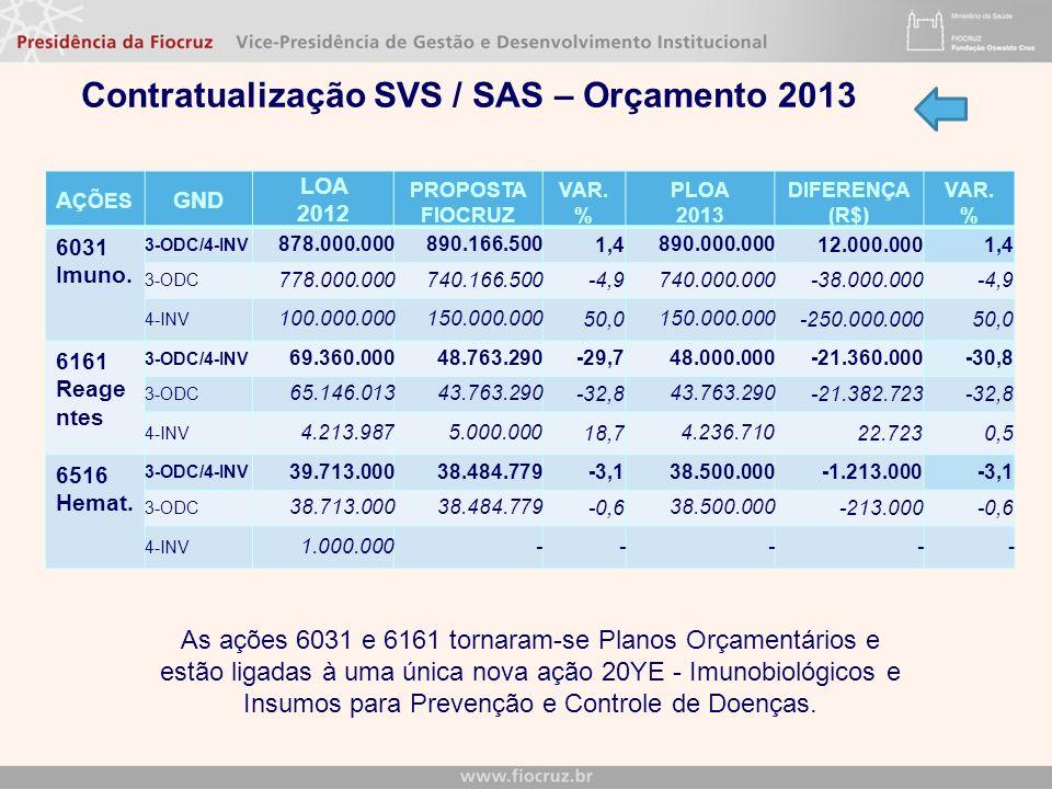 Contratualização SVS / SAS – Orçamento 2013 A ÇÕES GND LOA 2012 PROPOSTA FIOCRUZ VAR. % PLOA 2013 DIFERENÇA (R$) VAR. % 6031 Imuno. 3-ODC/4-INV 878.00