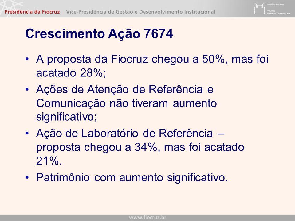 Crescimento Ação 7674 A proposta da Fiocruz chegou a 50%, mas foi acatado 28%; Ações de Atenção de Referência e Comunicação não tiveram aumento significativo; Ação de Laboratório de Referência – proposta chegou a 34%, mas foi acatado 21%.