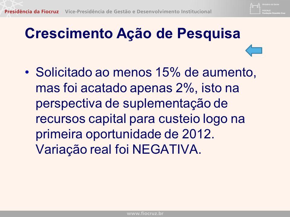 Crescimento Ação de Pesquisa Solicitado ao menos 15% de aumento, mas foi acatado apenas 2%, isto na perspectiva de suplementação de recursos capital para custeio logo na primeira oportunidade de 2012.