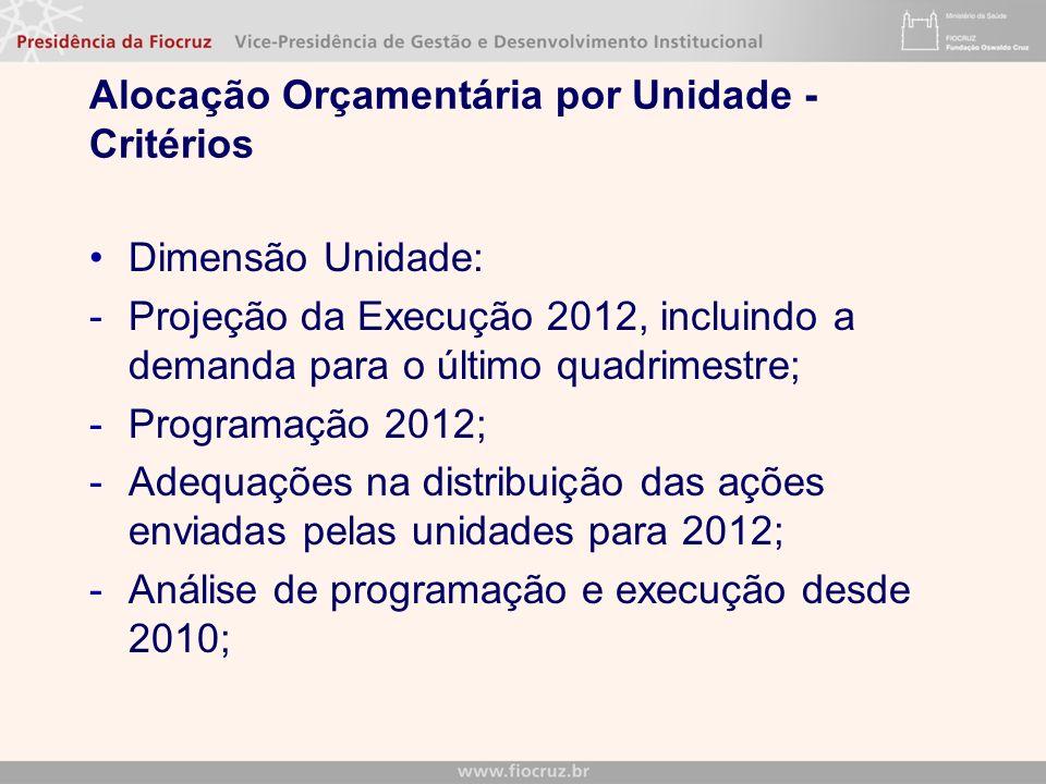 Alocação Orçamentária por Unidade - Critérios Dimensão Unidade: -Projeção da Execução 2012, incluindo a demanda para o último quadrimestre; -Programaç