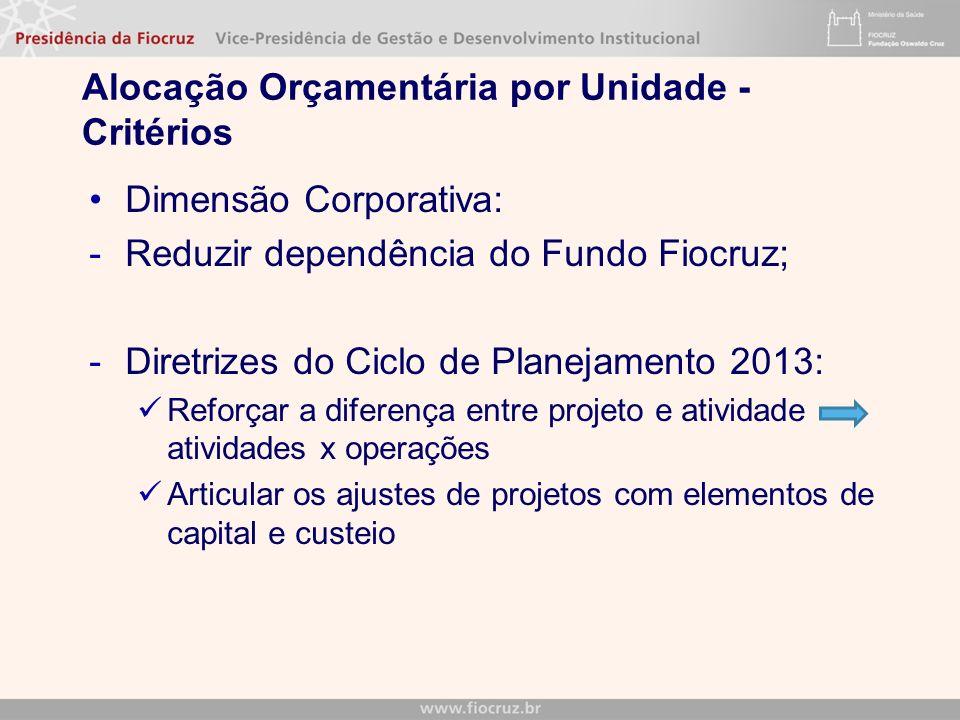 Alocação Orçamentária por Unidade - Critérios Dimensão Corporativa: -Reduzir dependência do Fundo Fiocruz; -Diretrizes do Ciclo de Planejamento 2013: