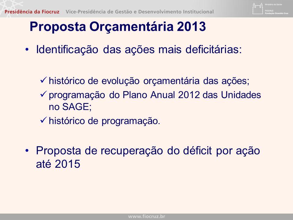 Proposta Orçamentária 2013 Identificação das ações mais deficitárias: histórico de evolução orçamentária das ações; programação do Plano Anual 2012 das Unidades no SAGE; histórico de programação.
