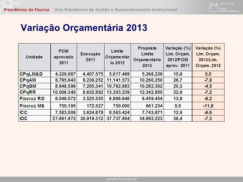 Variação Orçamentária 2013