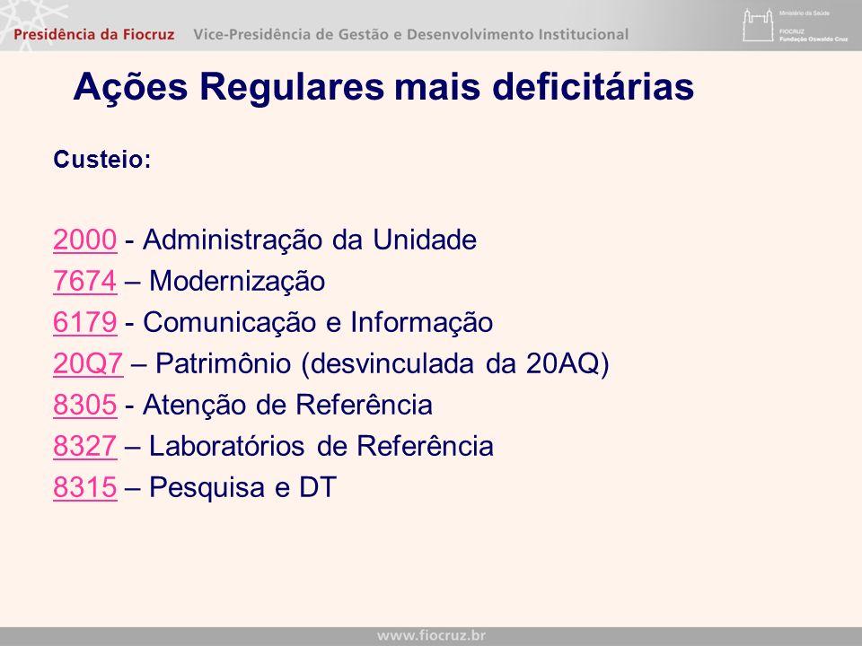 Ações Regulares mais deficitárias Custeio: 20002000 - Administração da Unidade 76747674 – Modernização 61796179 - Comunicação e Informação 20Q720Q7 –