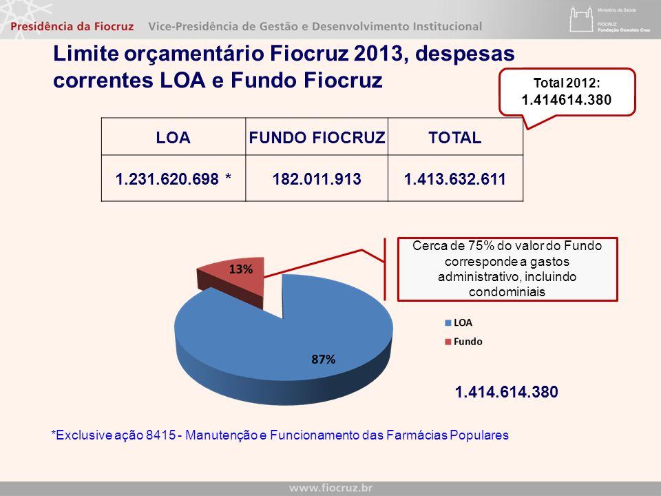 Limite orçamentário Fiocruz 2013, despesas correntes LOA e Fundo Fiocruz LOAFUNDO FIOCRUZTOTAL 1.231.620.698 *182.011.9131.413.632.611 *Exclusive ação 8415 - Manutenção e Funcionamento das Farmácias Populares Cerca de 75% do valor do Fundo corresponde a gastos administrativo, incluindo condominiais 1.414.614.380 Total 2012: 1.414614.380