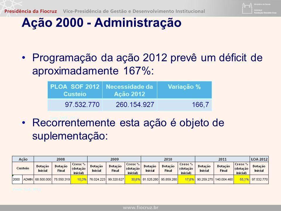 Ação 2000 - Administração Programação da ação 2012 prevê um déficit de aproximadamente 167%: Recorrentemente esta ação é objeto de suplementação: Fonte: Siafi, 2012 Fonte: SAGE, 2012 PLOA SOF 2012 Custeio Necessidade da Ação 2012 Variação % 97.532.770260.154.927166,7