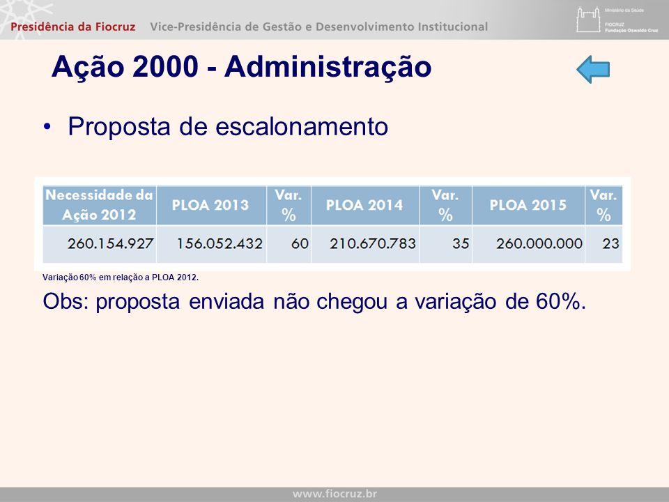 Ação 2000 - Administração Proposta de escalonamento Variação 60% em relação a PLOA 2012. Obs: proposta enviada não chegou a variação de 60%.