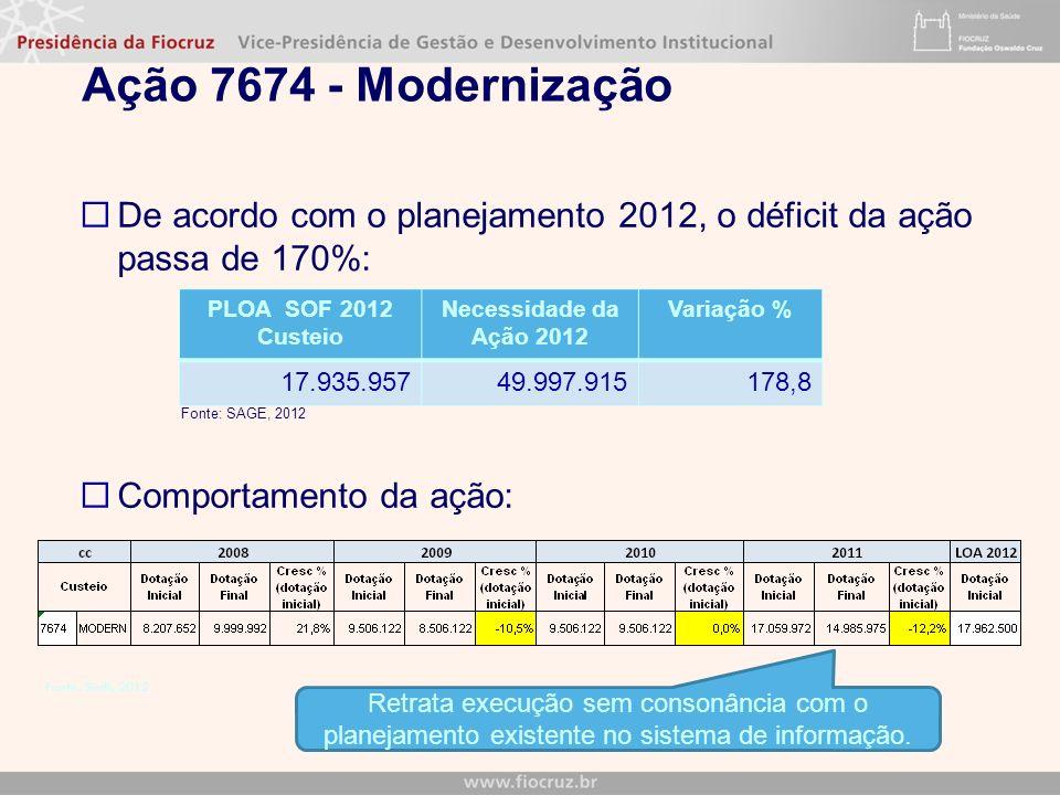 Ação 7674 - Modernização De acordo com o planejamento 2012, o déficit da ação passa de 170%: Fonte: SAGE, 2012 Comportamento da ação: Retrata execução sem consonância com o planejamento existente no sistema de informação.