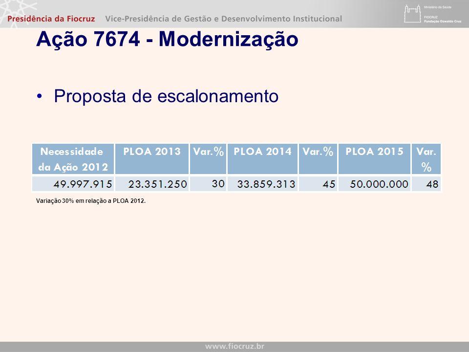 Ação 7674 - Modernização Proposta de escalonamento V Variação 30% em relação a PLOA 2012.
