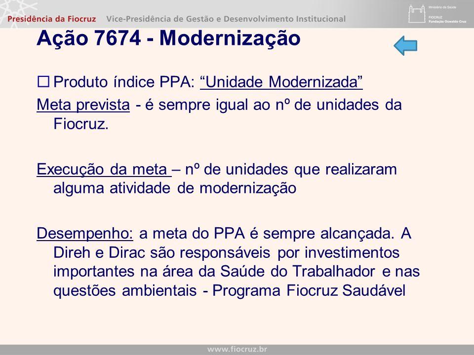 Ação 7674 - Modernização Produto índice PPA: Unidade Modernizada Meta prevista - é sempre igual ao nº de unidades da Fiocruz. Execução da meta – nº de
