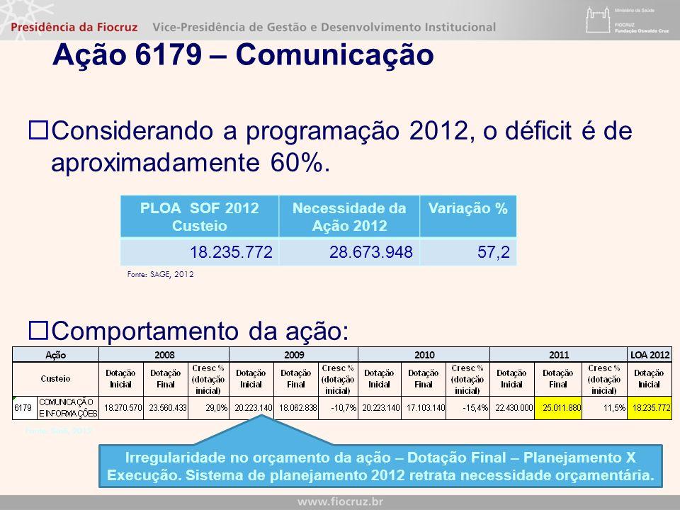 Ação 6179 – Comunicação Considerando a programação 2012, o déficit é de aproximadamente 60%. Comportamento da ação: Fonte: SAGE, 2012 Irregularidade n