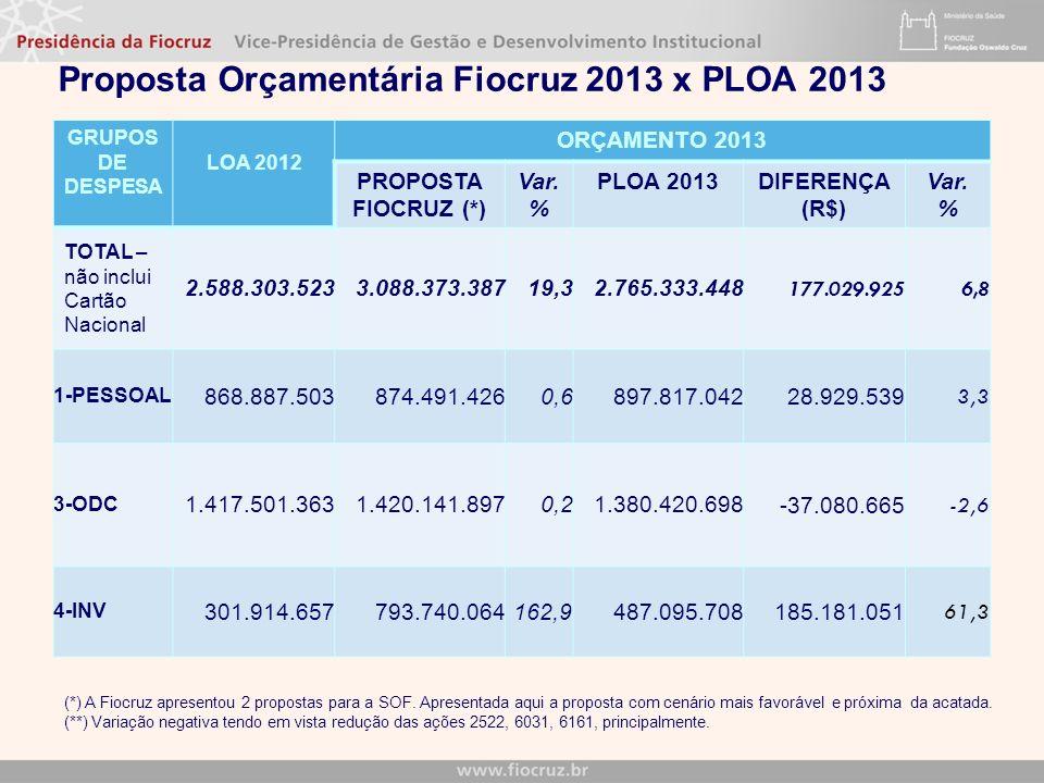 Proposta Orçamentária Fiocruz 2013 x PLOA 2013 GRUPOS DE DESPESA LOA 2012 ORÇAMENTO 2013 PROPOSTA FIOCRUZ (*) Var. % PLOA 2013DIFERENÇA (R$) Var. % TO